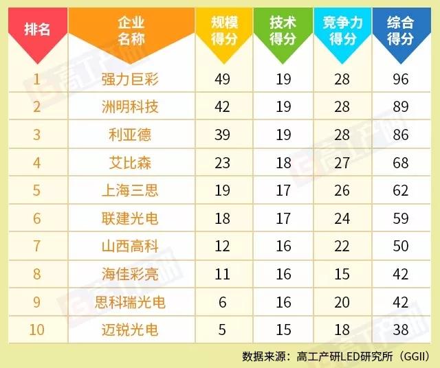2017年中国LED显示屏企业TOP10:第十与第一差距甚大